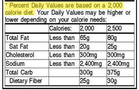 Nutrition Label footnote from A Dash of Science.com