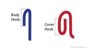 body hook and cover hook measurements on a can double seam